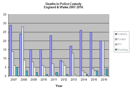 Deaths in Police Custody