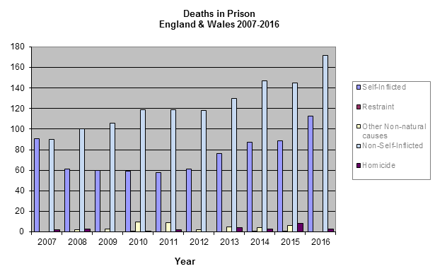 See table below for detailed figures of deaths in prison