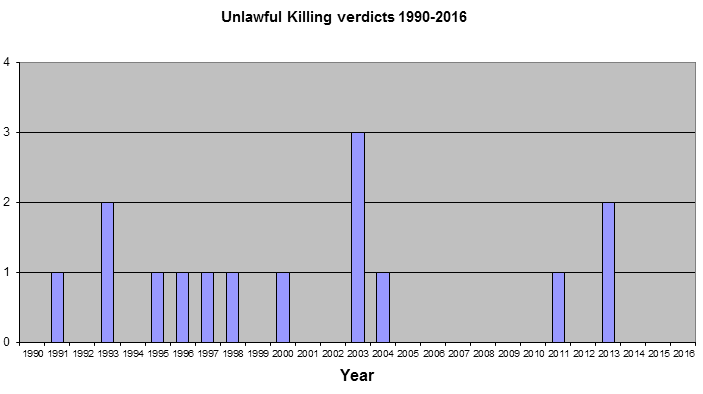 Click  on graph for detailed figures on Unlawful Killing Verdicts
