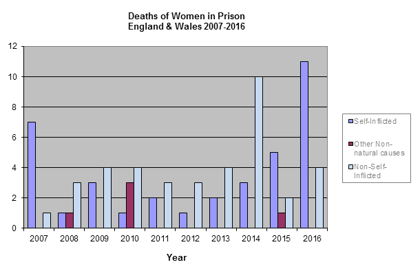 Deaths of women in prison
